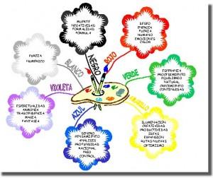 Mapas Mentales Crea El Tuyo En 7 Pasos