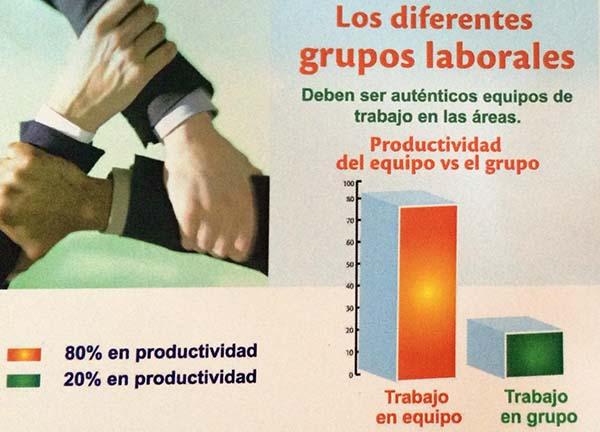 Trabajo en Equipo es Incrementar la Productividad Laboral